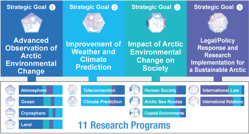 4 Strategic Goals and 11 Research Programs