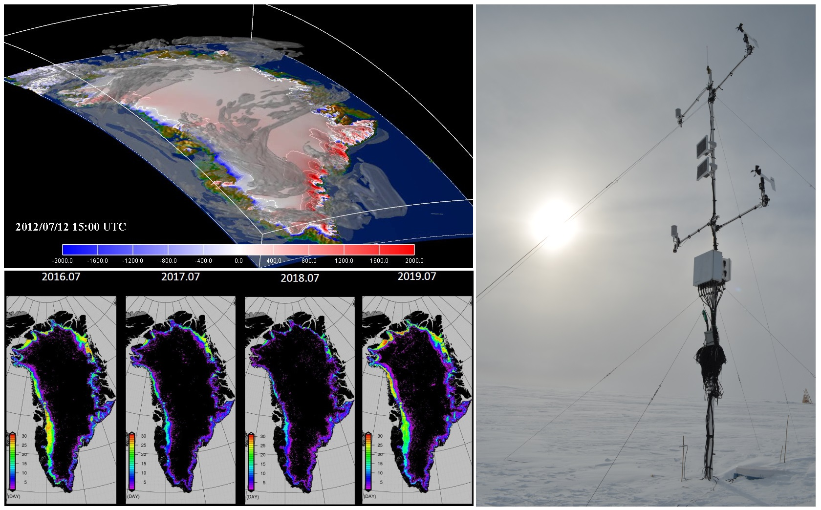 Figure 1: (Top left) Three-dimensional distribution of cloud cover over the Greenland Ice Sheet on July 12, 2012 simulated using the reginal climate model NHM–SMAP. The colored shaded area on the ice sheet surface indicates surface mass balance (mm/day). (Bottom left) Regional distribution of bare ice area on the ice sheet in July retrieved from satellite data (Terra/MODIS). (Right) Automatic weather station at the SIGMA-A site on the northwest Greenland Ice Sheet.