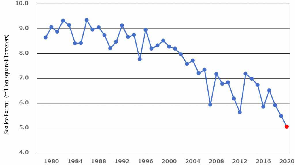 Average sea ice extent in the Arctic Ocean in October
