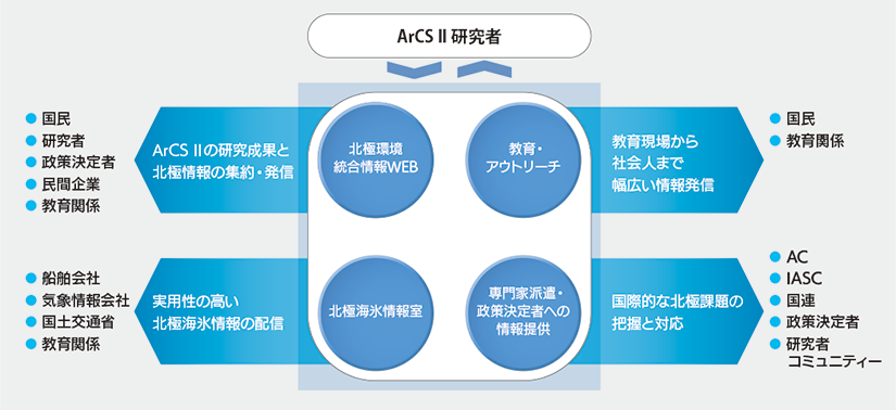 重点課題2概念図
