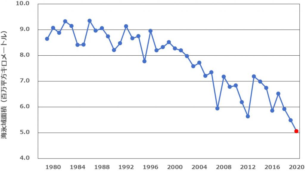 10月の北極海の平均海氷域面積の推移