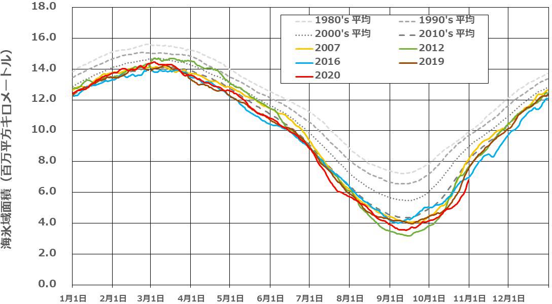 北極海の海氷域面積の年間変動の推移