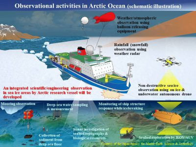 Illustrated image of observational activities in Arctic Ocean