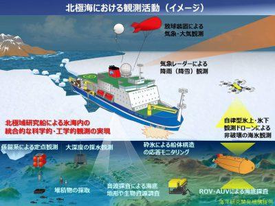北極海における観測活動イメージ