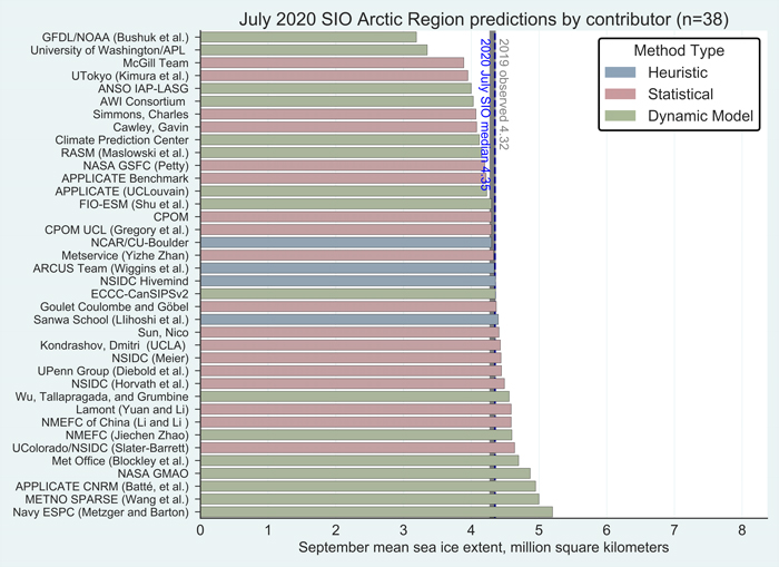 istribution of SIO contributors for July estimates of September 2020 pan-Arctic sea-ice extent