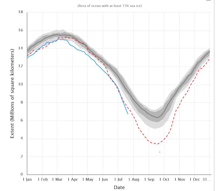 Daily Arctic sea-ice extent,