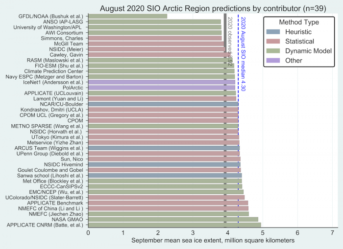 August Outlooks contributions for pan-Arctic extent, with median (blue dashed) line, and September 2020 observed extent from SII (gray line)