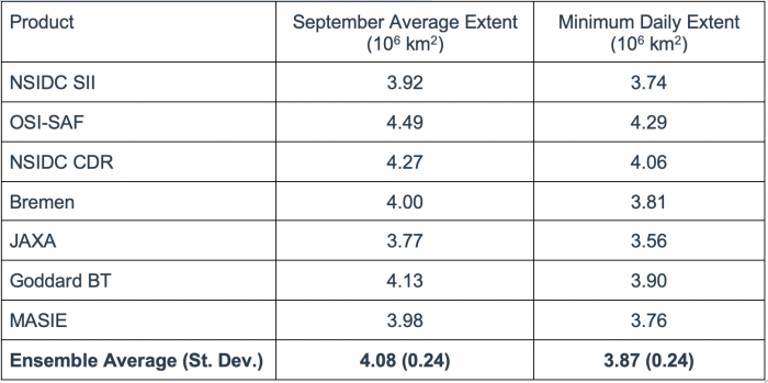 Table 1. September average and minimum daily extent from seven products.
