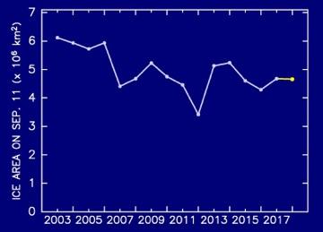 2003年以降の最小海氷域面積の年変化